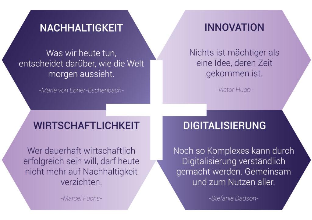 Fuchs Planungsgesellschaft Erfolgsformel: Nachhaltigkeit, Innovation, Wirtschaftlichkeit und Digitalisierung
